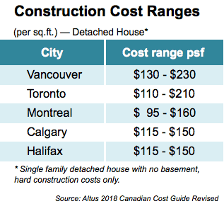 What It Really Costs To Build A House